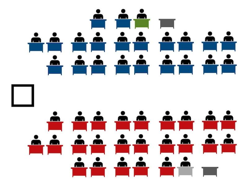 Répartition des sièges