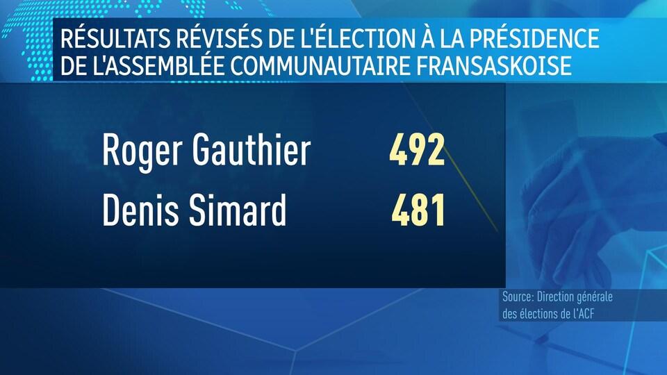 Résultats révisés de l'élection à la présidence de l'Assemblée communautaire fransaskoise. Roger Gauthier récolte 492 votes, contre 481 votes pour Denis Simard.