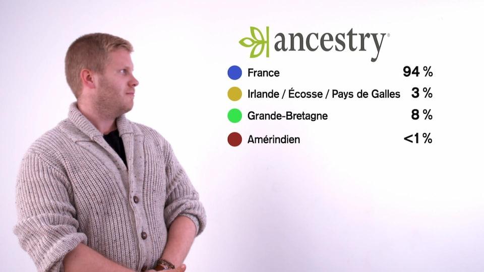 Un autre aperçu du passé génétique de Pascal Charbonneau-Lacasse.