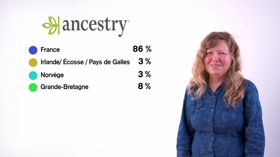 Un autre tableau explicatif des origines génétiques de Sophiane Charbonneau.