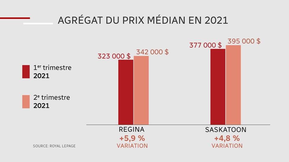 Tableau indiquant l'évolution de l'agrégat du prix médian en immobilier en 2021 à Saskatoon et Regina.