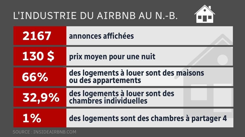 Tableaux de Airbnb.