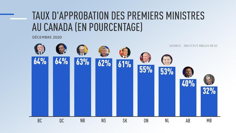 Un graphique qui donne les taux de pourcentage des premiers ministres, en ordre décroissant : John Horgan avec 64 %, François Legault avec 64 %, Blaine Higgs avec 63 %, Stephen McNeil avec 62 %, Scott Moe avec 61 %, Doug Ford avec 55 %, Andrey Furey avec 53 %, Jason Kenney avec 40 % et Brian Pallister avec 32 %.