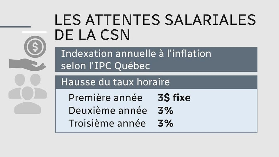 Tableau indiquant les attentes salariales de la CSN