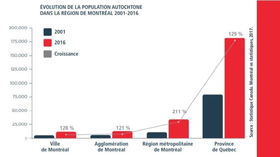Graphique montrant l'évolution de la population autochtone dans la région de Montréal de 2001 à 2016