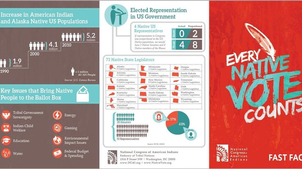 Dépliant donnant des informations sur le vote autochtone