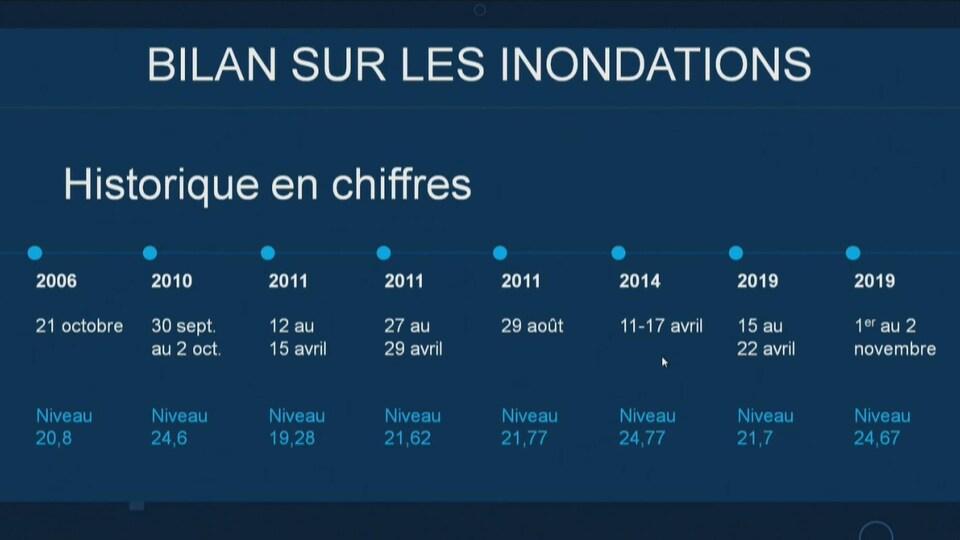 Le bilan des inondations au garage municipal Jean-Charles Côté depuis 2006.