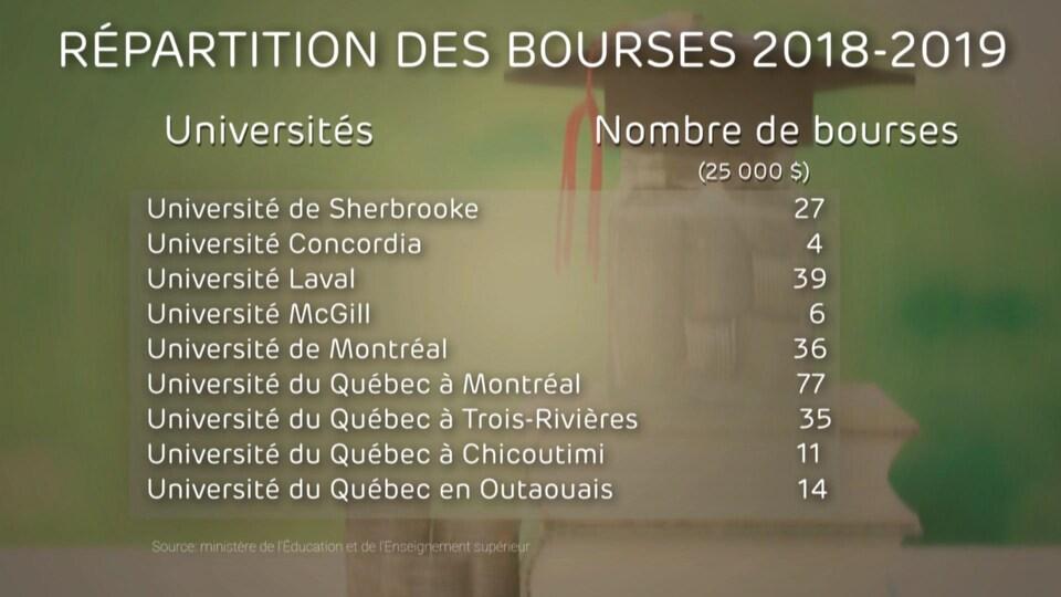Un tableau montre comment sont réparties les bourses parmi les universités.