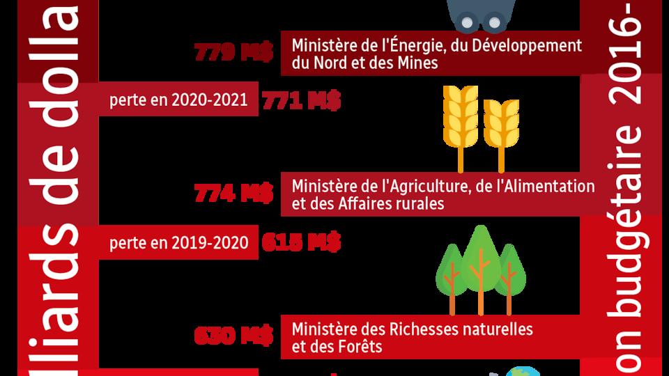 Explication de la valeur des 3 milliards de dollars que coûtera le retrait de la bouse du carbone en Ontario.  Perte 2020-2021 (787 M$) représente le budget annuel du Ministère de l'Énergie, du Développement du Nord et des Mines.