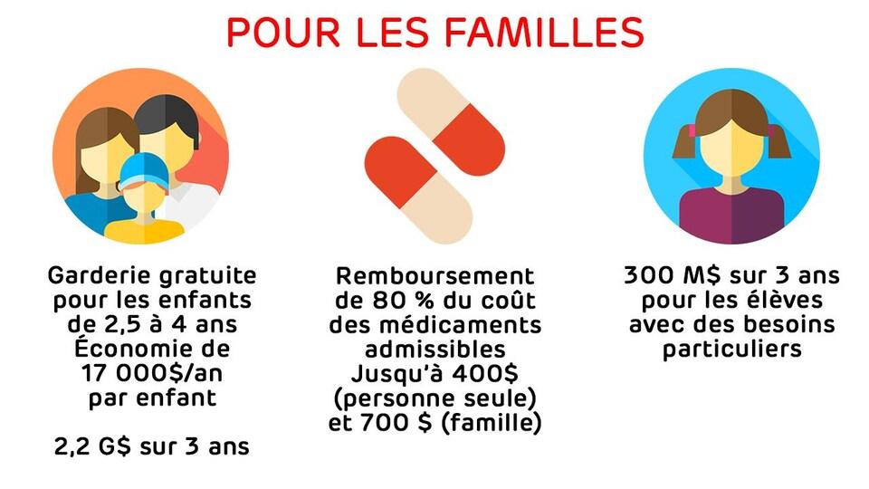 Garderie gratuite pour les enfants de 2,5 à 4 ans : économie de 17 000 $/an par enfant, soit 2,2 G$ sur 3 ans - Remboursement  de 80 % du coût  des médicaments admissibles, jusqu'à 400 $ (personne seule) et 700 $ (famille) - 300 M$ sur 3 ans pour les élèves avec des besoins particuliers.