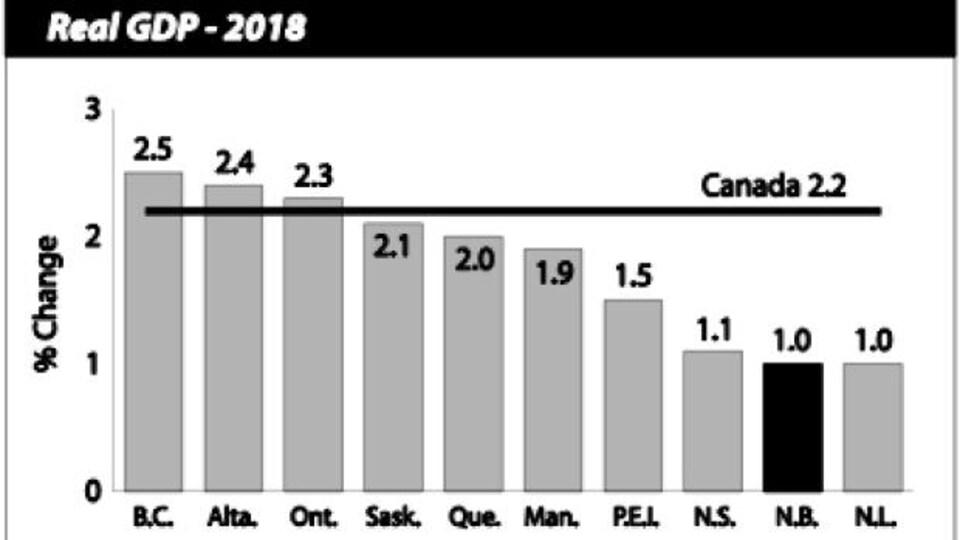 Le graphique du gouvernement du Nouveau-Brunswick se place à égalité avec Terre-Neuve-et-Labrador, mais ce ne serait pas le cas.