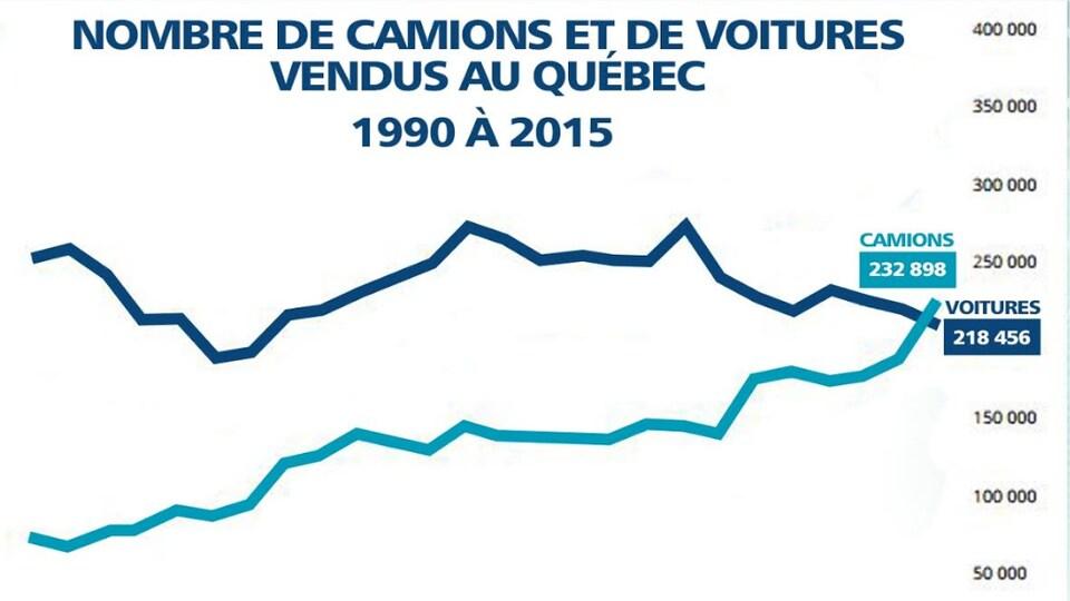 Graphique montrant le nombre de camions et de voitures vendus au Québec, de 1990 à 2015