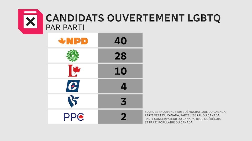 Tableau du nombre de candidats LGBTQ au NPD (40), Parti vert (28), Parti libéral (10), Parti conservateur (4), Bloc québécois (3), Parti populaire du Canada (2).