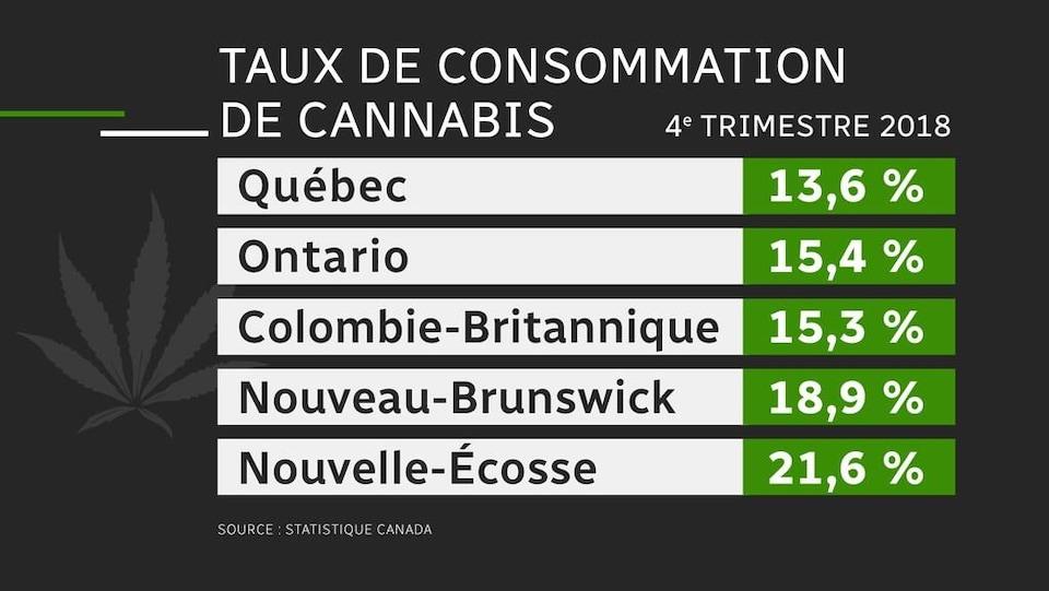 Tableau expliquant le taux de consommation de cannabis par province.