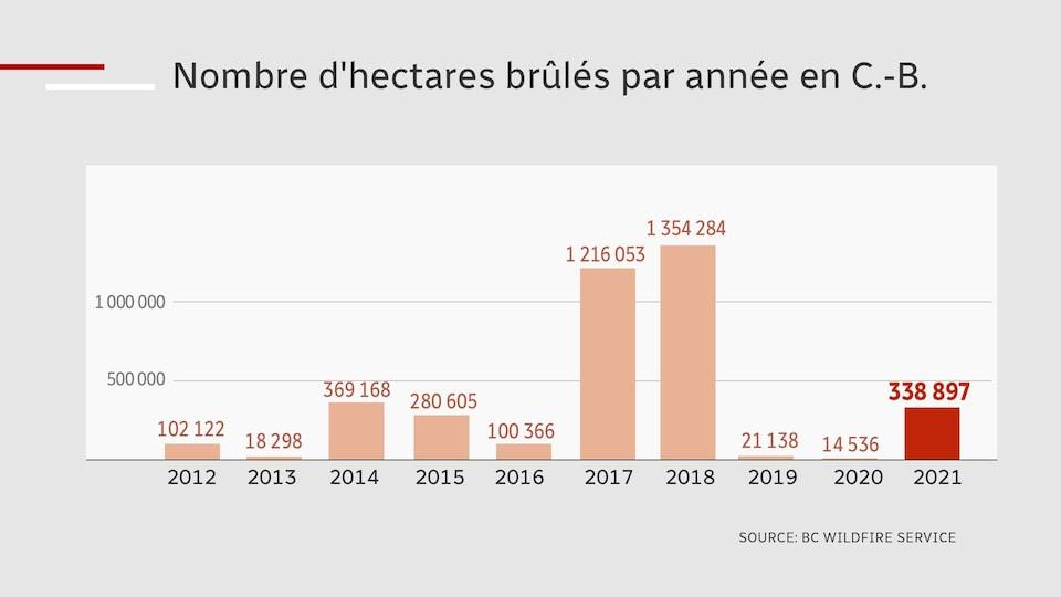 Graphique du nombre d'hectares brûlés entre 2012 et 2021 en Colombie-Britannique.