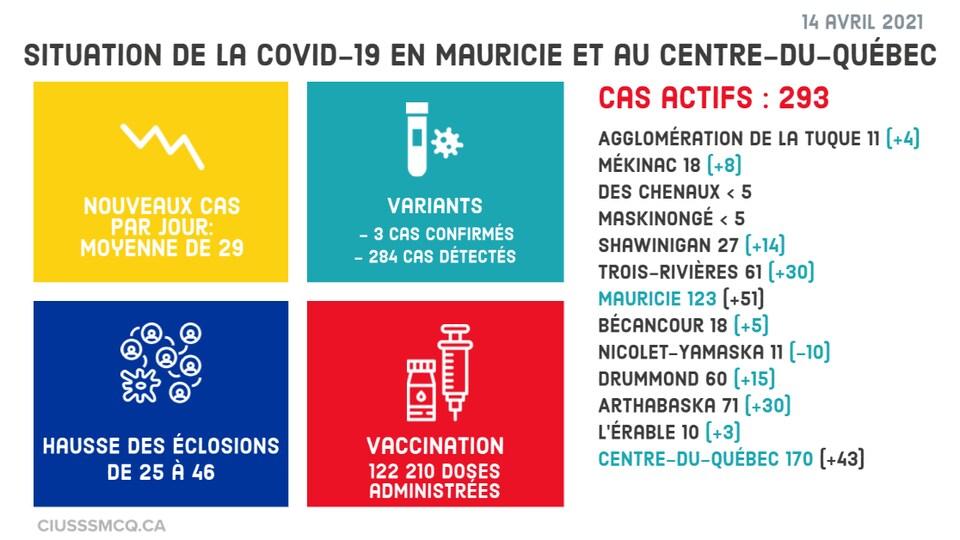 Le nombre de cas actifs par villes et MRC.