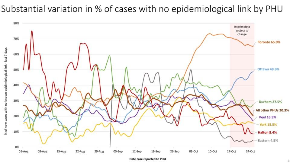 Le graphique illustre le pourcentage des cas sans lien épidémiologique. À Toronto, ce pourcentage est de 65 %. À Ottawa, il est de 48,8 %.