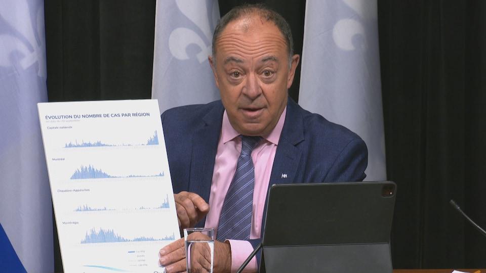 Le ministre de la Santé Christian Dubé expose l'évolution des cas de COVID-19 dans différentes régions du Québec.