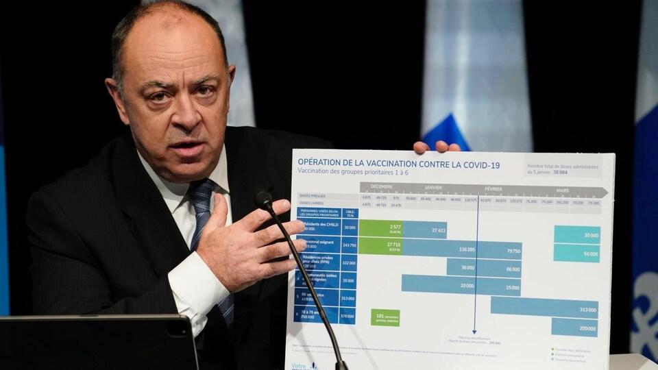 Christian Dubé présente un tableau en conférence de presse.