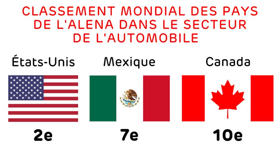 Classement mondial des pays de l'ALÉNA dans le secteur de l'automobile - États-Unis : 2e, Mexique : 7e et le Canada : 10e