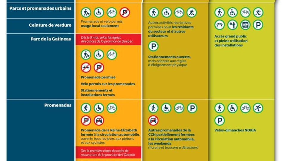 Un tableau montre les trois étapes : Étape 1 – Accès local seulement et fermetures partielles de promenades de la CCN à la circulation automobile, pour faciliter l'éloignement physique; Étape 2 – Accès élargi à d'autres usagers en plus des usagers locaux; Étape 3 – Utilisation habituelle de toutes les propriétés.