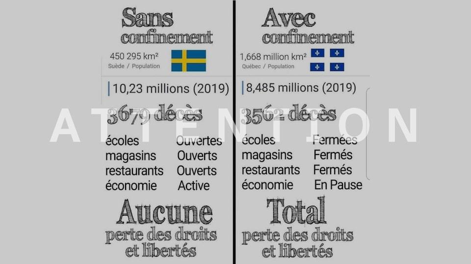 Un tableau comparant le nombre de décès de la Suède et du Québec.