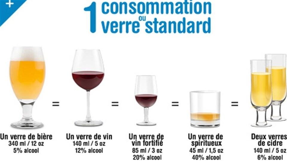 On voit différents verres remplis de différentes boissons alcoolisées, et les taux d'alcool et quantités correspondants.