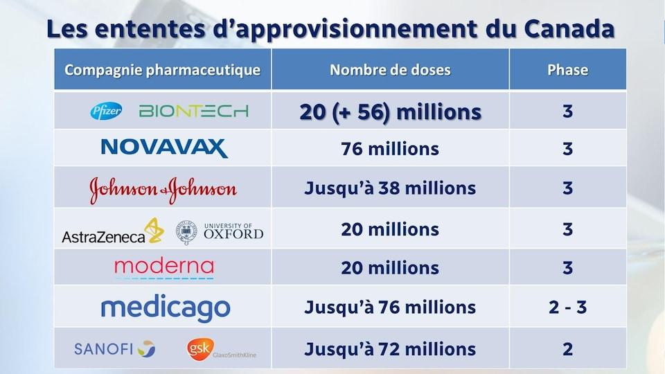 Au total, le Canada a des ententes concernant jusqu'à 378 millions de doses de différents vaccins candidats, plus que tout autre pays par personne.