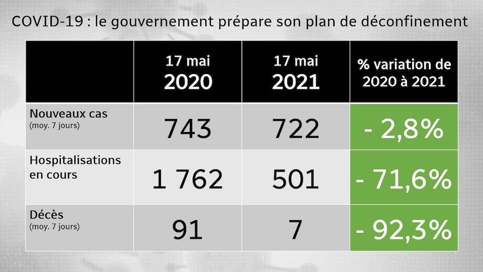 Les données sur les nouveaux cas, les hospitalisations et les décès du 17 mai 2020 et du 17 mai 2021.