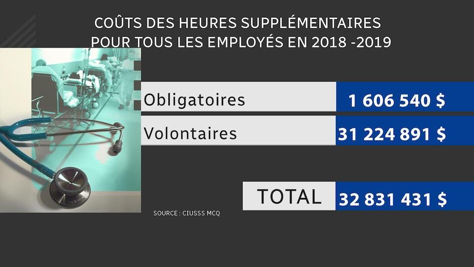 Tableau représentant les coûts associés aux heures supplémentaires de tous les employés du CIUSSS MCQ.