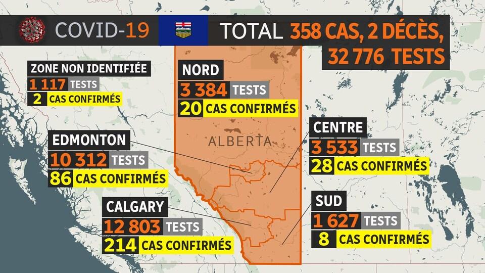 Une carte avec le nombre de personnes testées et le nombre de cas de COVID-19 par zone sanitaire. 20 cas dans la zone Nord. 86 dans celle d'Edmonton. 28 dans la zone Centre. 214 dans la zone de Calgary. 8 dans la zone sud et 2 dans une zone non identifiée.
