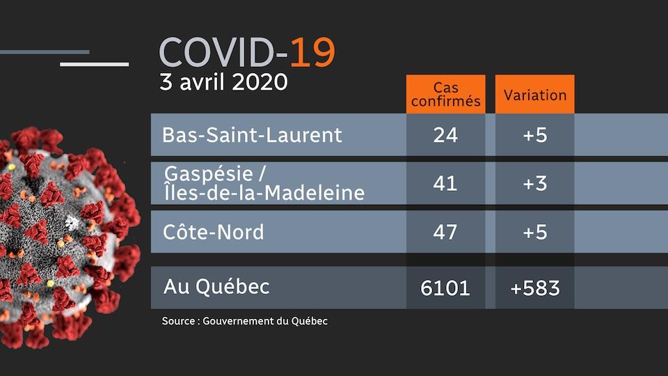 Tableau des cas de la covid-19 par région. Bas-Saint-Laurent : 24 cas. Gaspésie/Îles-de-la-Madeleine : 41 cas. Côte-Nord : 47 cas.