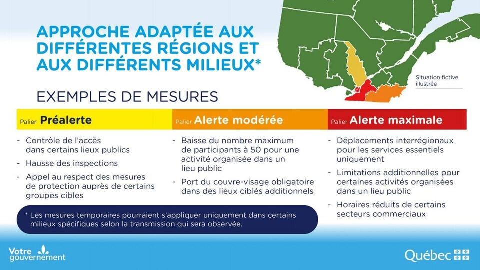 Quebec Detaille Son Systeme D Alertes Regionales Pour La Covid 19 Coronavirus Radio Canada Ca