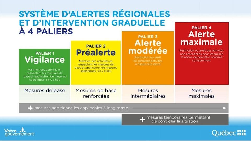 Système d'alertes régionales et d'intervention graduelles à 4 paliers.