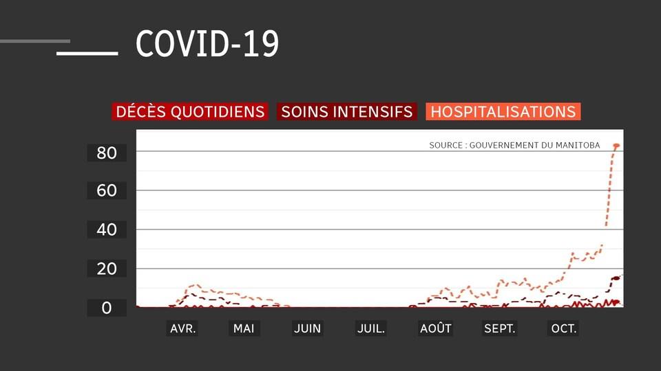 Un tableau montre le nombre de décès au quotidien, d'hospitalisaitons et de personnes en soins intensifs de la COVID-19 au Manitoba