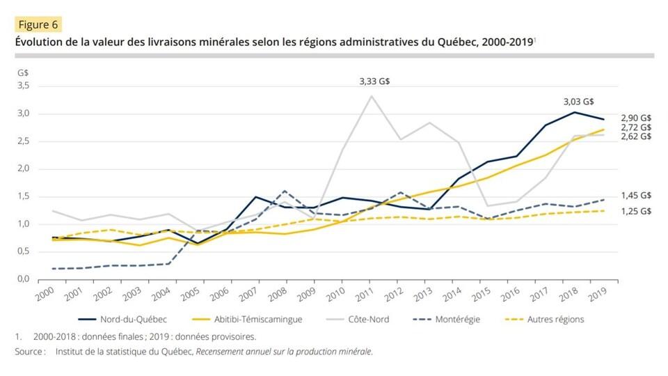 Un graphique à ligne brisée démontrant la valeur des livraisons minérales dans différentes régions du Québec de 2000 à 2019.