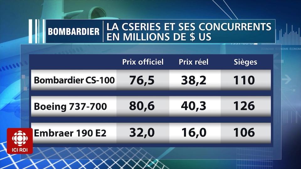 Un tableau fait état de l'écart entre le prix officiel et le prix réel du Bombardier CS-100, du Boeing 737-700, et de l'Embraer 190 E2.