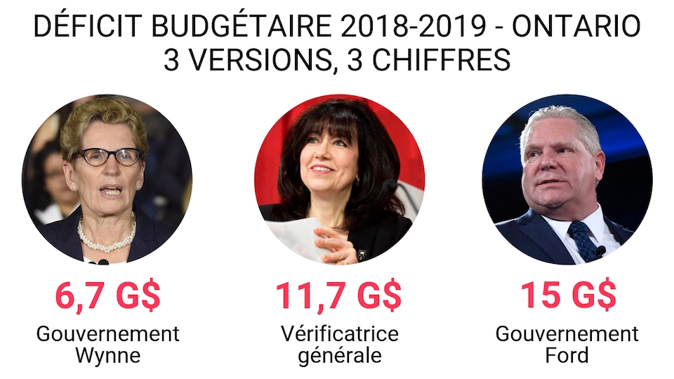 3 versions du déficit selon le précédent gouvernement de Kathleen Wynne : 6,7 G$, selon la vérificatrice générale : 11,7 G$ et selon le gouvernement Ford : 15 G$