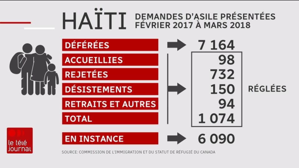 Statut des demandes d'asile déposées par des Haïtiens entre février 2017 et mars 2018 : déférées, 70164; accueillies, 98; rejetées, 732; désistements, 150; retraits et autres, 94. Encore en instance, 6090.