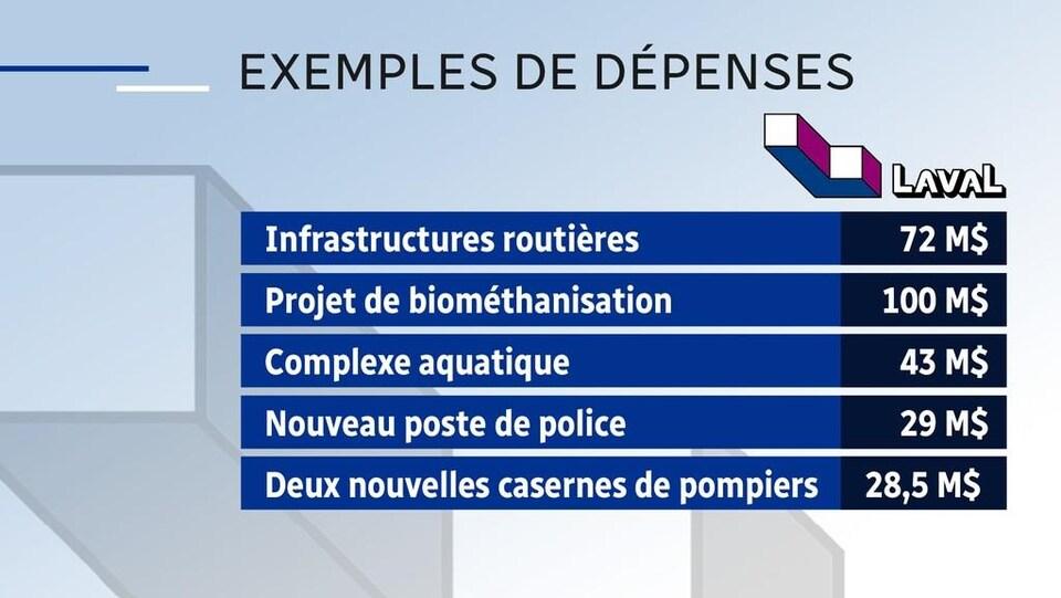 Tableau de cinq exemples de dépenses : les infrastructures routières (72 M$); le projet de biométhanisation (100 M$); le complexe aquatique (43 M$); le nouveau poste de police (29 M$); et deux nouvelles casernes de pompiers (28,5 M$).