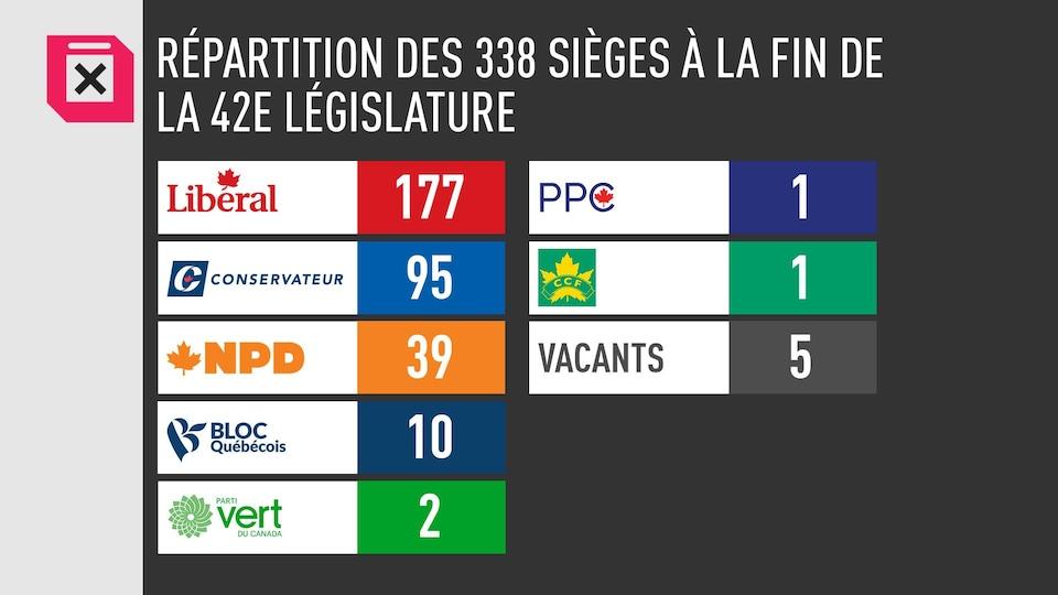 Un tableau montre qu'à la dissolution de la 42e législature, le Parti libéral avait 177 sièges, le Parti concervateur en avait 95, le NPD en avait 39, le Bloc québécois en avait  10, le Parti vert en avait 2, le Parti populaire en avait 1, la Fédération du Commonwealth coopératif en avait 1. 5 sièges étaient vacants.