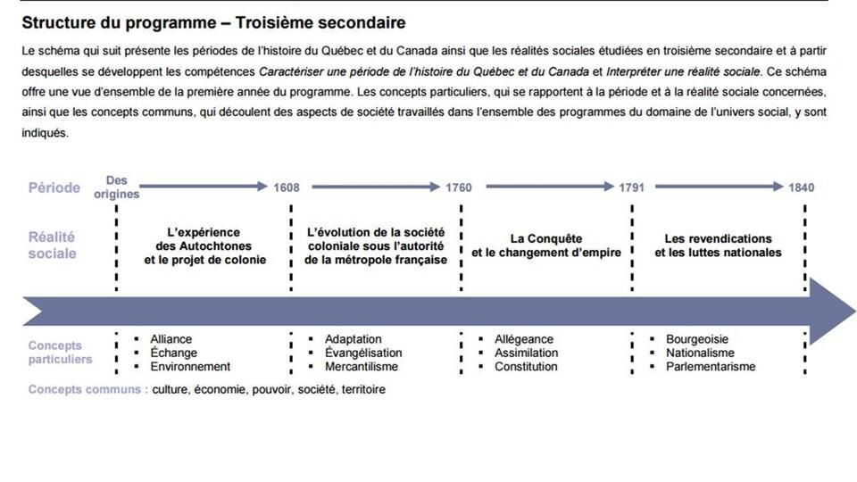 Tiré de la version provisoire du programme d'histoire du Québec et du Canada