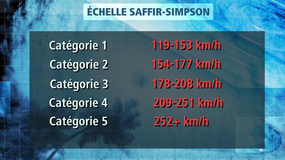 L'échelle Saffir-Simpson servant à identifier le niveau d'un ouragan
