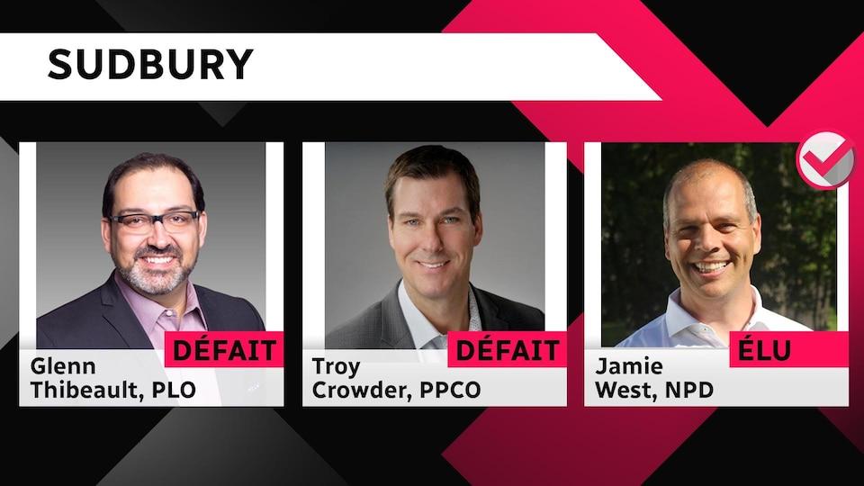 Glenn Thibeault, PLO et Troy Crowder, PPCO défaits