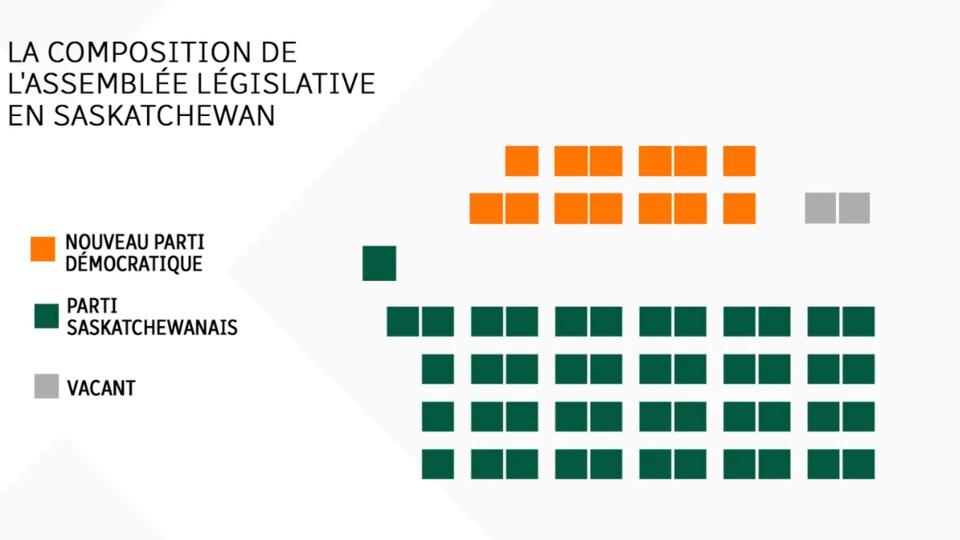 La composition de l'Assemblée législative de la Saskatchewan.