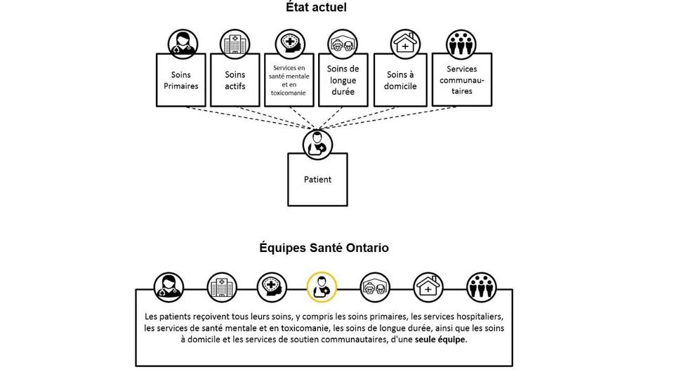 Un organigramme qui explique les nouvelles agences de santé en Ontario.