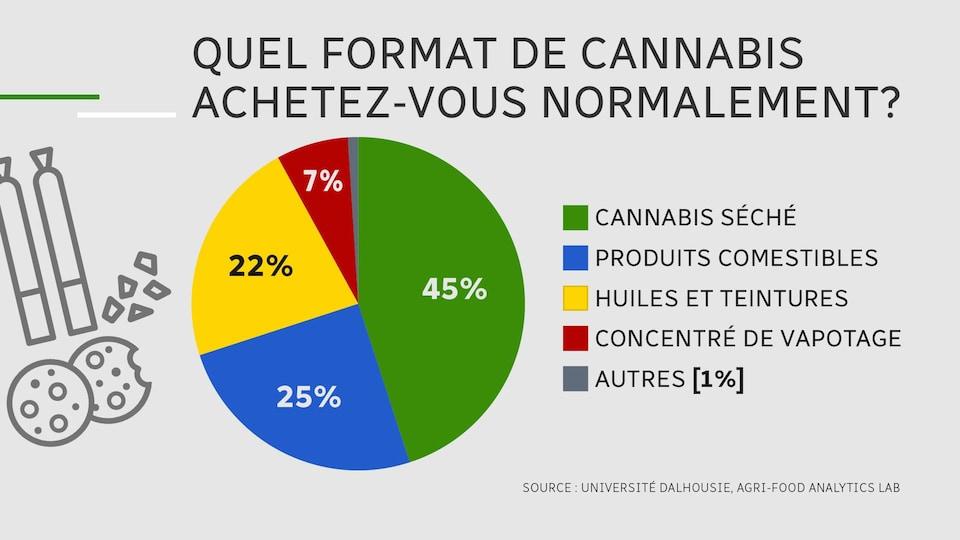 Un diagramme démontre en pourcentage le format préféré de cannabis que les consommateurs achètent.