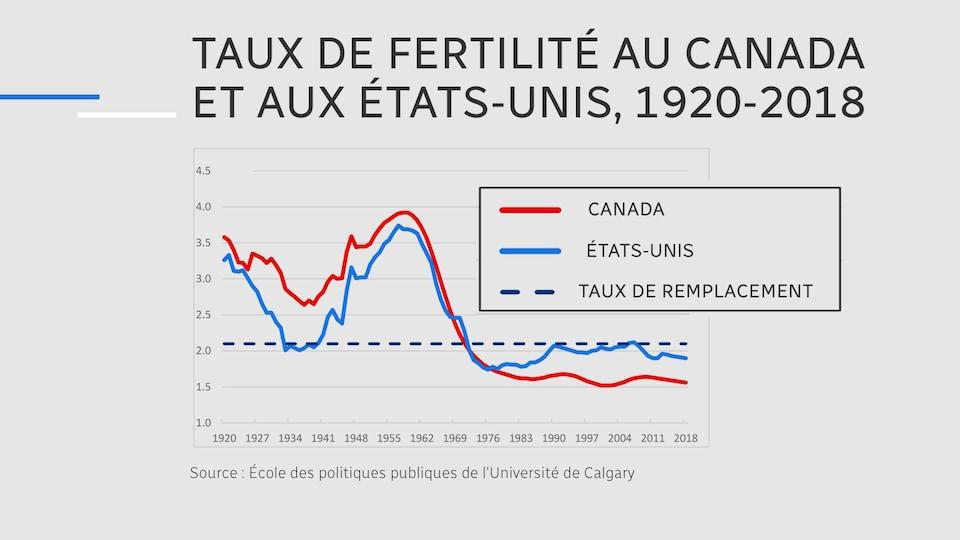 Le graphique montre le taux de fécondité au Canada et aux États-Unis pour chaque année de 1920 à 2018.
