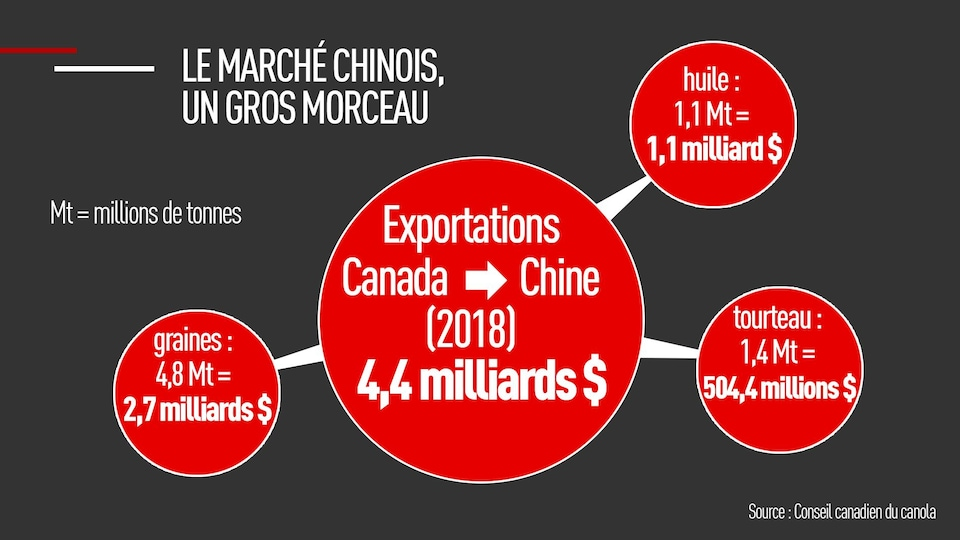 Graphique : Exportations Canada → Chine (2018) : 4,4 milliards $. Graines : 4,8 Mt = 2,7 milliards $, huile : 1,1 Mt = 1,1 milliard $, et tourteau : 1,4 Mt = 504,4 millions $.