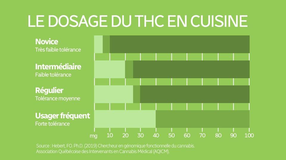Un graphique sur le dosage du THC selon la tolérance conseille une prise de 5mg pour une première fois, 5 à 10 mg pour un consommateur novice, 20 à 25 mg pour un consommateur intermédiaire, 25 à 30 mg consommateur régulier et 40 à 100 mg pour un usage médical.